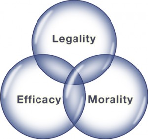 legality-morality-efficacy-spheres