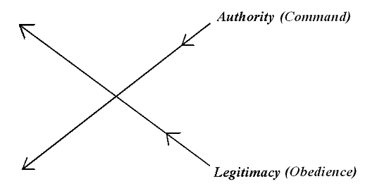 command-obedience-diagram